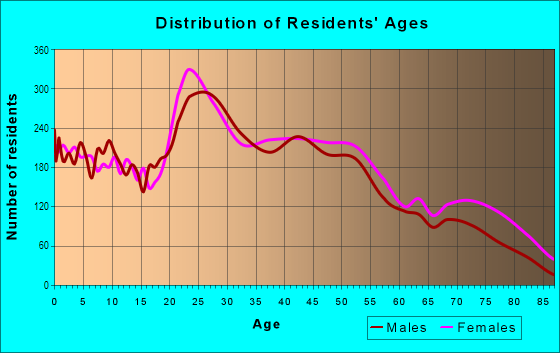 Age and Sex of Residents in Reynolds Corner in Toledo, OH