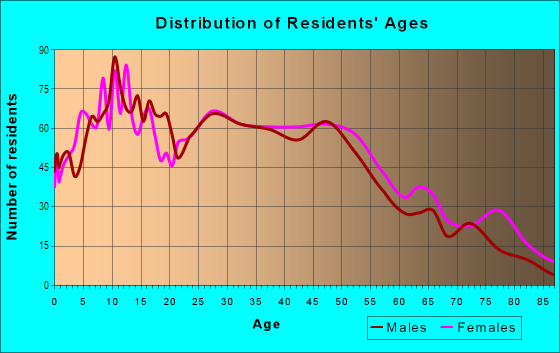 Age and Sex of Residents in Old West End in Toledo, OH