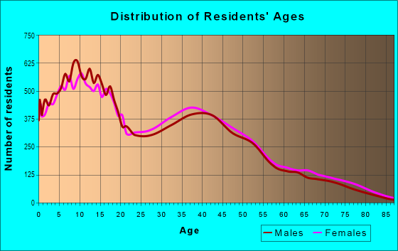 Age and Sex of Residents in North Rialto in Rialto, CA