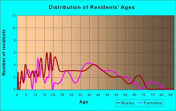 Age and Sex of Residents in California in Cincinnati, OH