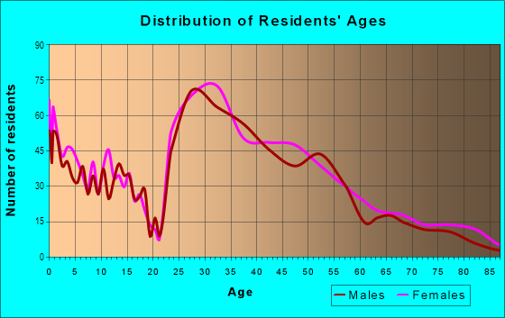 Age and Sex of Residents in Mount Lookout in Cincinnati, OH