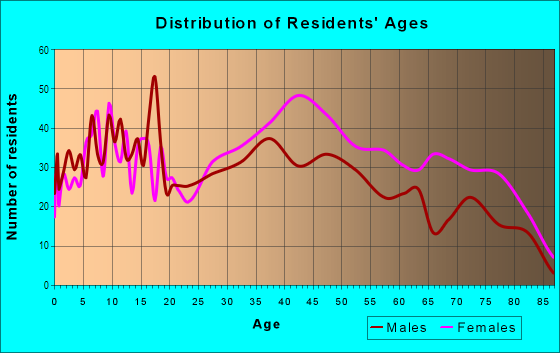 Age and Sex of Residents in Kennedy Heights in Cincinnati, OH