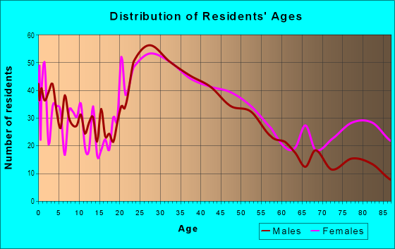 Age and Sex of Residents in Hartwell in Cincinnati, OH