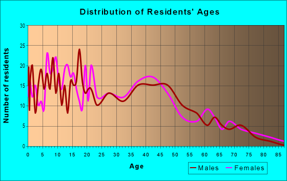 Age and Sex of Residents in Old Dayton View in Dayton, OH