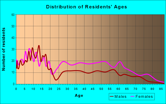 Age and Sex of Residents in Cornell Heights in Dayton, OH