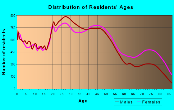 Age and Sex of Residents in Midtown in Tulsa, OK