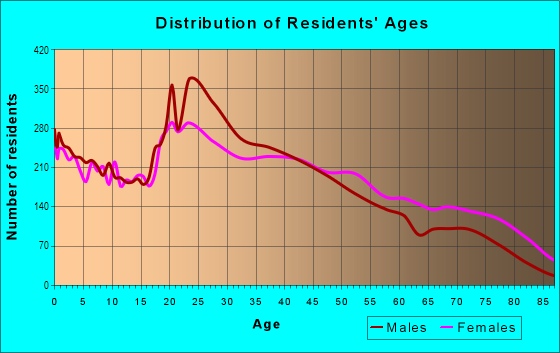 Age and Sex of Residents in East Tulsa in Tulsa, OK
