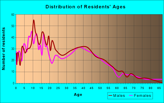 Age and Sex of Residents in Business Park in Fillmore, CA