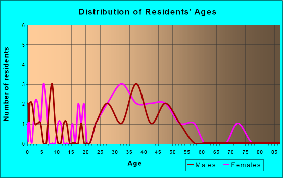 Age and Sex of Residents in Expo Square in Tulsa, OK