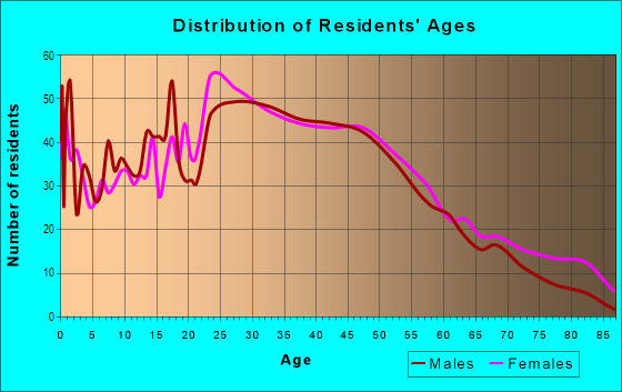 Age and Sex of Residents in Eastside in Oklahoma City, OK