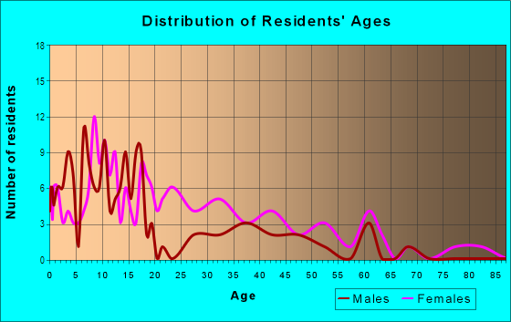 Age and Sex of Residents in Oklahoma School Of Science And Mathematics in Oklahoma City, OK
