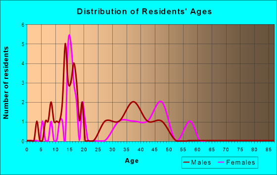 Age and Sex of Residents in St. Anthony Hospital Campus in Oklahoma City, OK