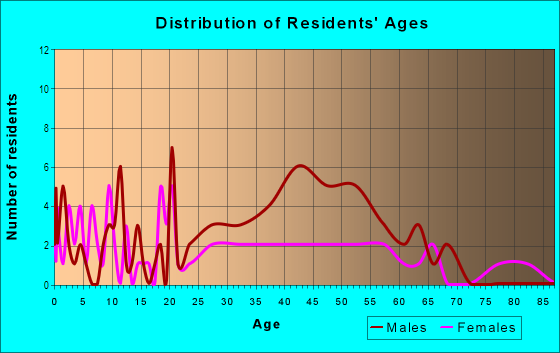 Age and Sex of Residents in I-40 Expansion Area in Oklahoma City, OK