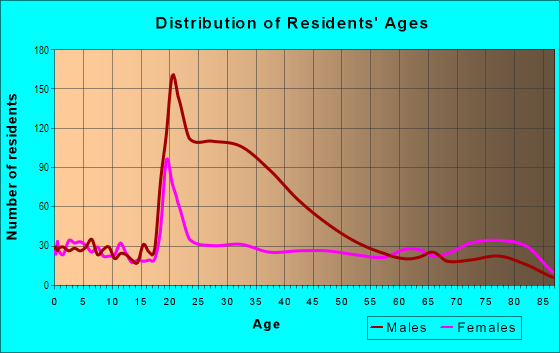 Age and Sex of Residents in Southeast Mill Creek in Salem, OR