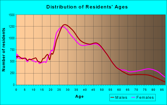 Age and Sex of Residents in Southeast Portland in Portland, OR