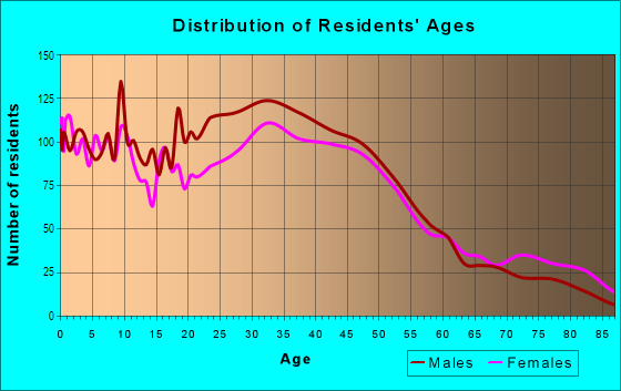 Age and Sex of Residents in Cully in Portland, OR