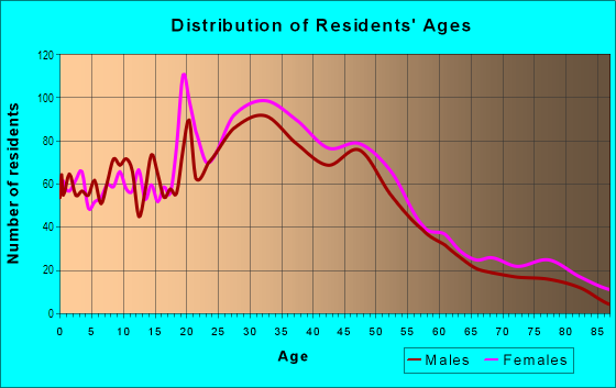 Age and Sex of Residents in Concordia in Portland, OR