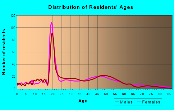Age and Sex of Residents in Collins View in Portland, OR