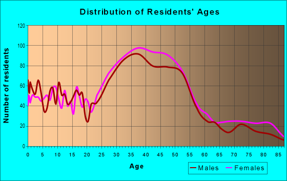 Age and Sex of Residents in Rose City Park in Portland, OR