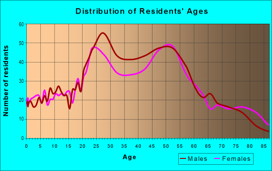 Age and Sex of Residents in Northwest in Portland, OR