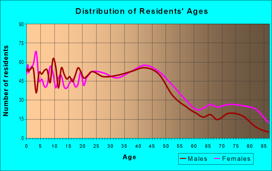 Age and Sex of Residents in Mill Park in Portland, OR