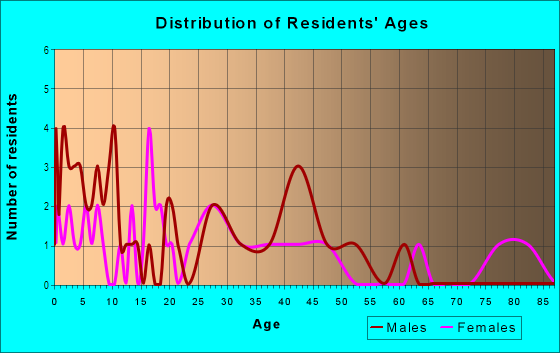 Age and Sex of Residents in Woodland Park in Portland, OR
