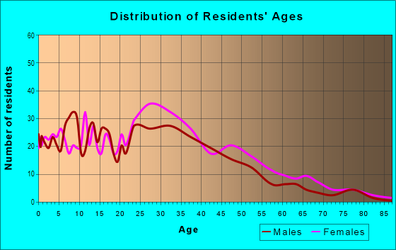 Age and Sex of Residents in Vernon in Portland, OR