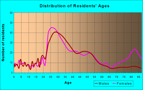 Age and Sex of Residents in Sullivan's Gulch in Portland, OR