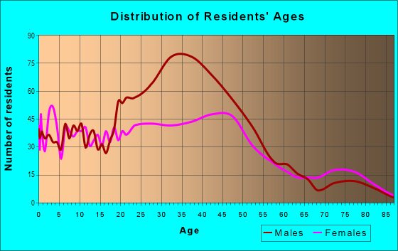 Age and Sex of Residents in Parkrose in Portland, OR