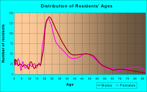 Age and Sex of Residents in Jefferson Westside in Eugene, OR