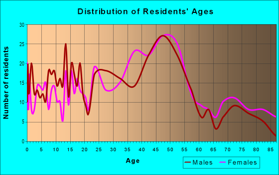 Age and Sex of Residents in Maplewood in Portland, OR