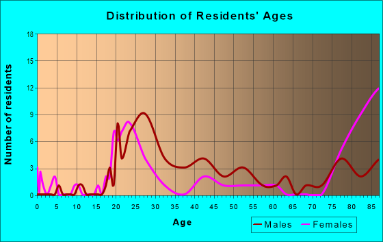 Age and Sex of Residents in Lloyd District in Portland, OR