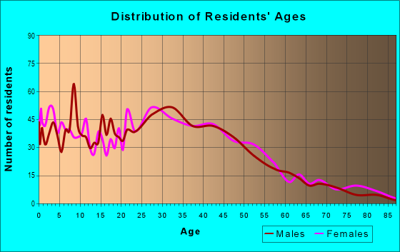 Age and Sex of Residents in Humboldt in Portland, OR