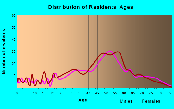 Age and Sex of Residents in Hayden Island in Portland, OR