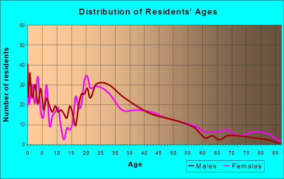 Age and Sex of Residents in Glenfair in Portland, OR