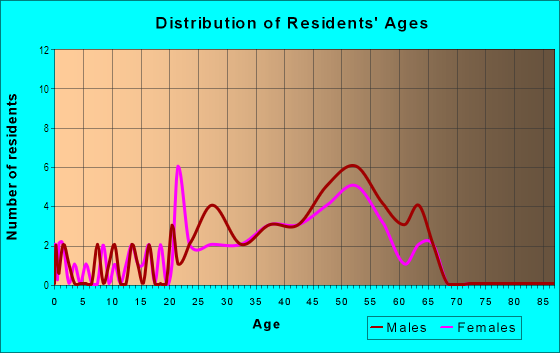 Age and Sex of Residents in Bridgeton in Portland, OR