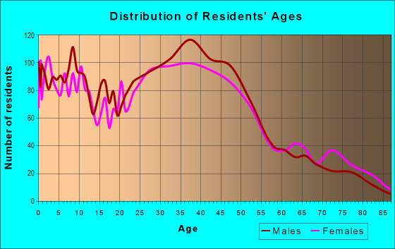 Age and Sex of Residents in Brentwood in Portland, OR