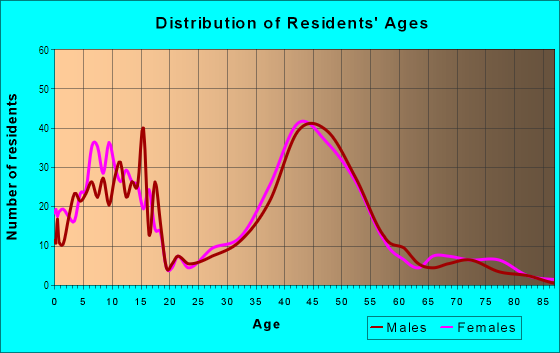 Age and Sex of Residents in Arnold Creek in Portland, OR