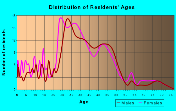 Age and Sex of Residents in Clinton in Portland, OR