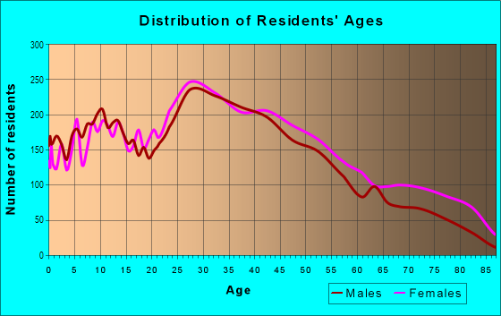 Age and Sex of Residents in Pennsport in Philadelphia, PA