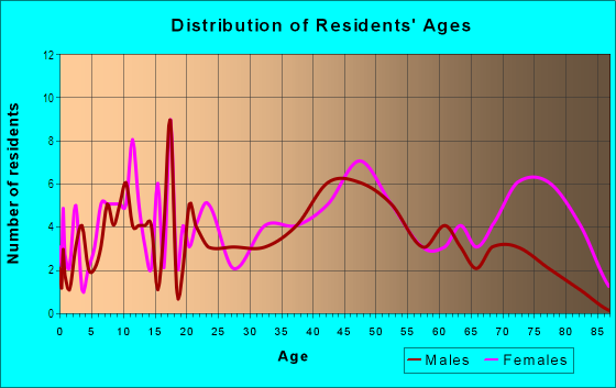 Age and Sex of Residents in Pennypack Park in Philadelphia, PA