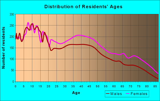 Age and Sex of Residents in Point Breeze in Philadelphia, PA