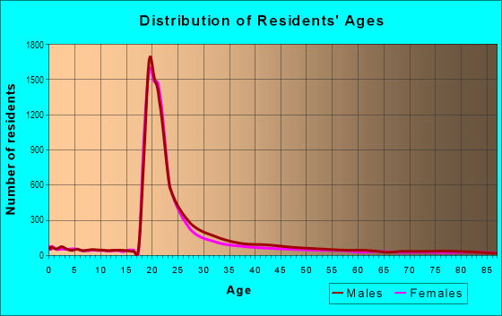 Age and Sex of Residents in University City in Philadelphia, PA