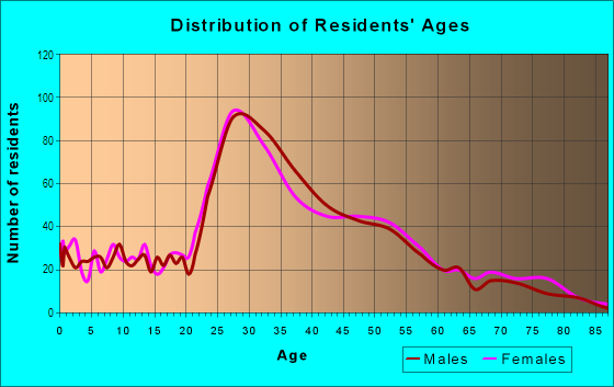 Age and Sex of Residents in Queen Village in Philadelphia, PA