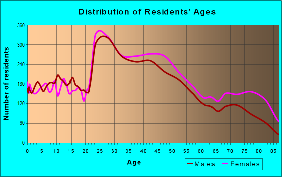 Age and Sex of Residents in Roxborough in Philadelphia, PA