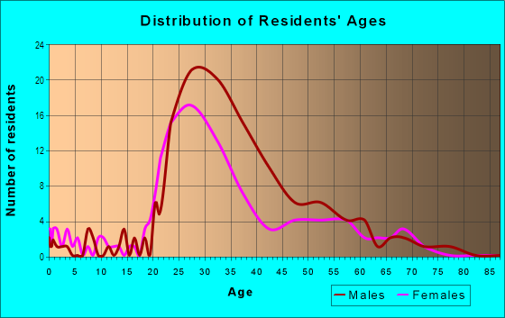 Age and Sex of Residents in Antique Row in Philadelphia, PA