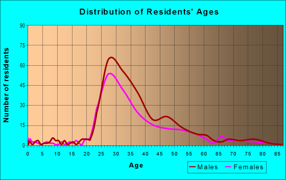 Age and Sex of Residents in Old City Lounge District in Philadelphia, PA