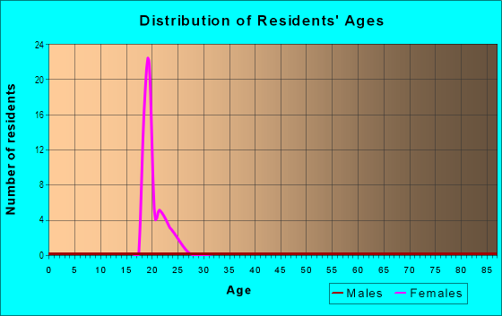 Age and Sex of Residents in Parkway Museums in Philadelphia, PA