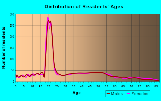 Age and Sex of Residents in College Hill in Easton, PA