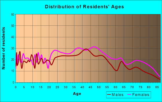 Age and Sex of Residents in Morningside in Pittsburgh, PA